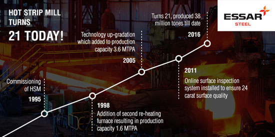 Hot Strip Mill Turns '21' - Essar | Creating Value